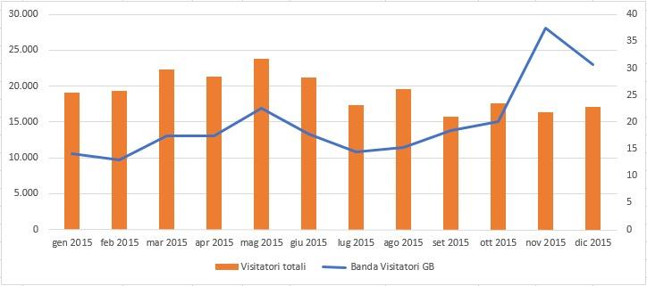 statistichesito2015_grafico