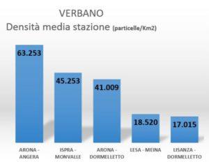 Microplastiche 2016 - Grafico densità sul Lago Maggiore