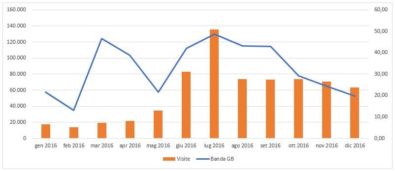 statistichesito2016_grafico