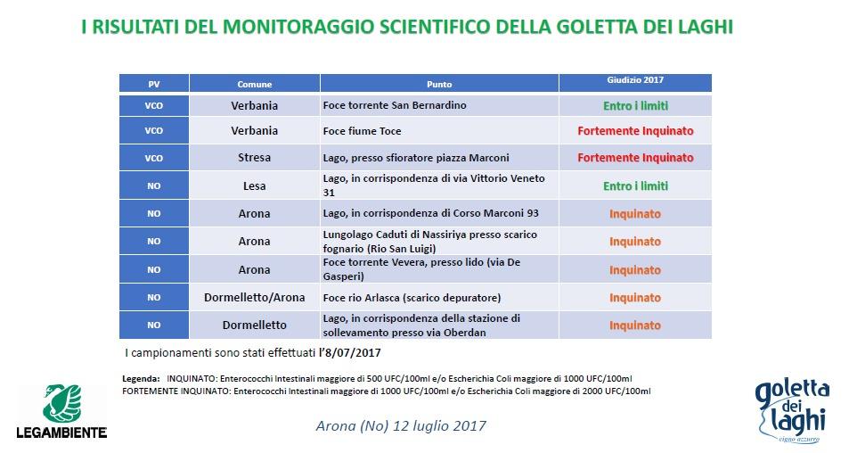 I risultati del monitoraggio scientifico della Goletta dei Laghi 2017