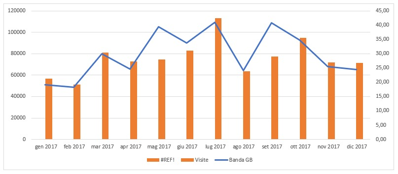 statistichesito2017_grafico