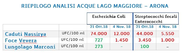 analisiacque_lagomaggiore_20181104