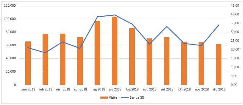 statistichesito2018_grafico