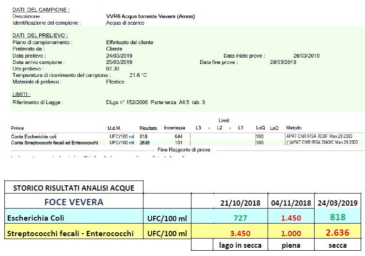 Report Analisi foce Torrente Vevera, campionamento del 24/03/2019