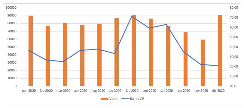 statistichesito2020_grafico